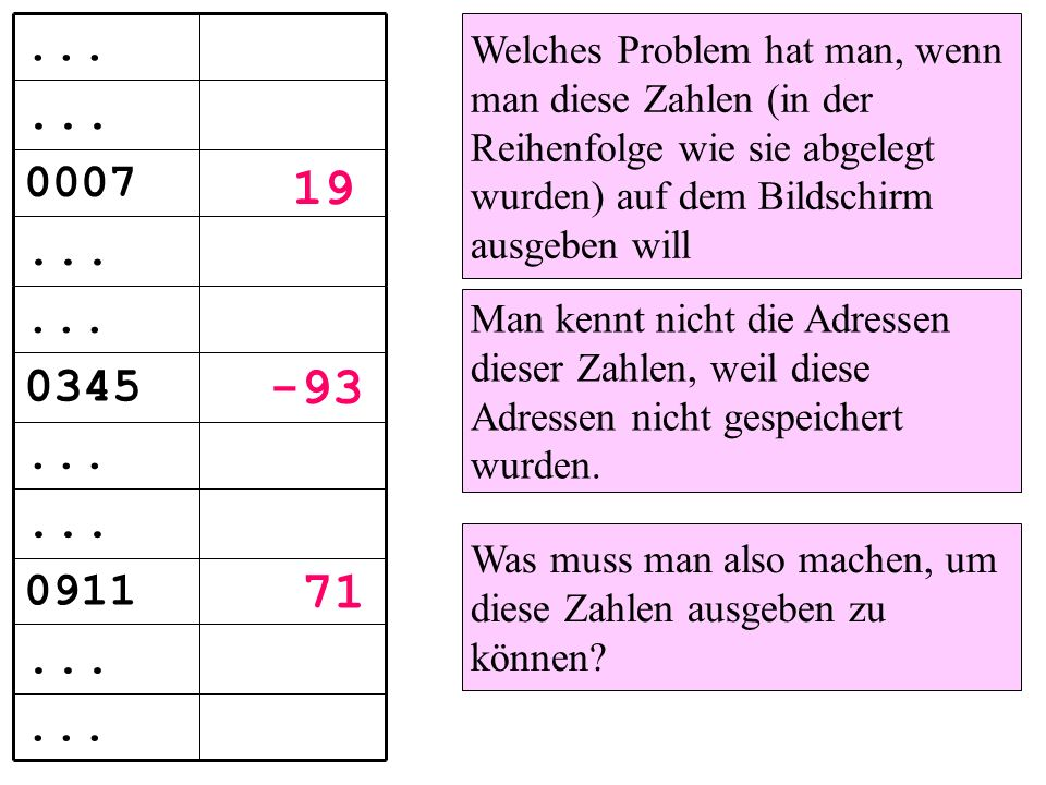 Welches Problem hat man, wenn man diese Zahlen (in der Reihenfolge wie sie abgelegt wurden) auf dem Bildschirm ausgeben will Man kennt nicht die Adressen dieser Zahlen, weil diese Adressen nicht gespeichert wurden.