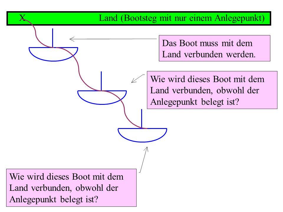 X Land (Bootsteg mit nur einem Anlegepunkt) Das Boot muss mit dem Land verbunden werden.