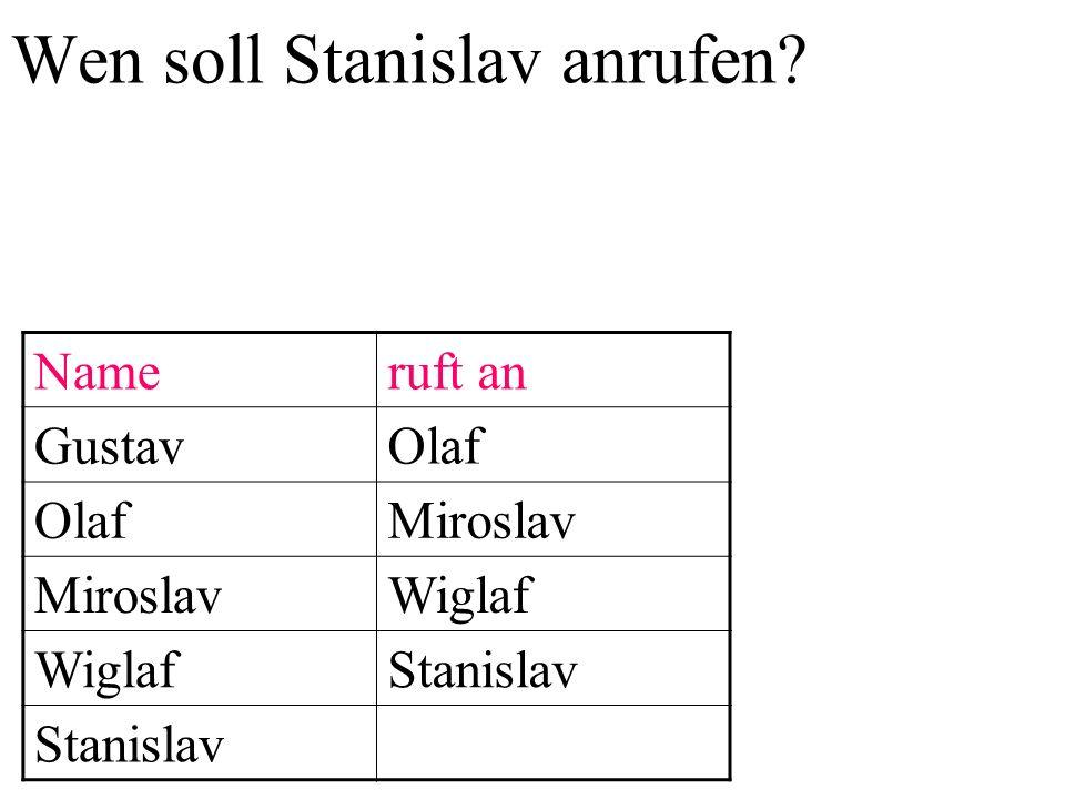 Niemandem mehr, oder … Nameruft an GustavOlaf Miroslav Wiglaf Stanislav