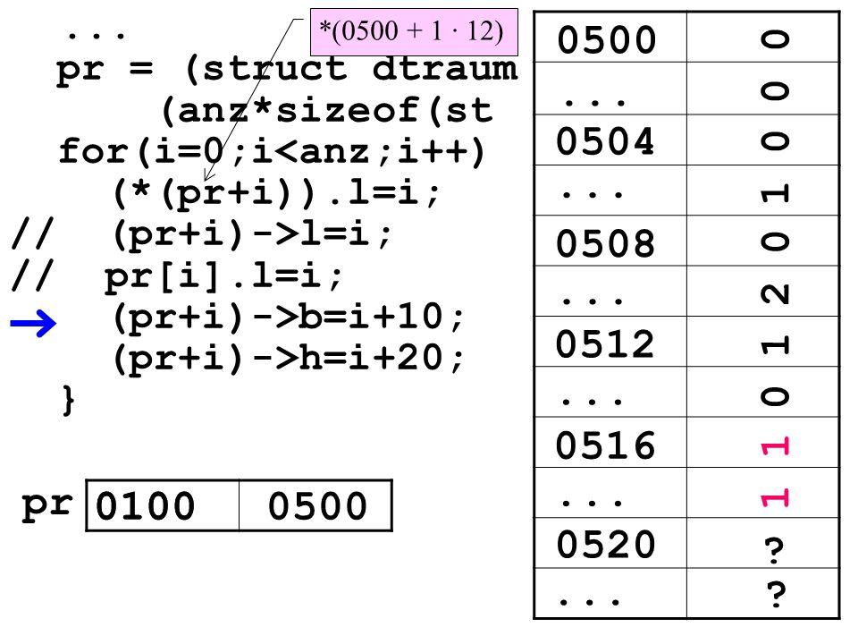 0504... 0508 0512 0516 0520... ? ? 0500... 0 1 0 2 0 0 1 1... pr = (struct dtraum (anz*sizeof(st for(i=0;i<anz;i++) (*(pr+i)).l=i; // (pr+i)->l=i; //