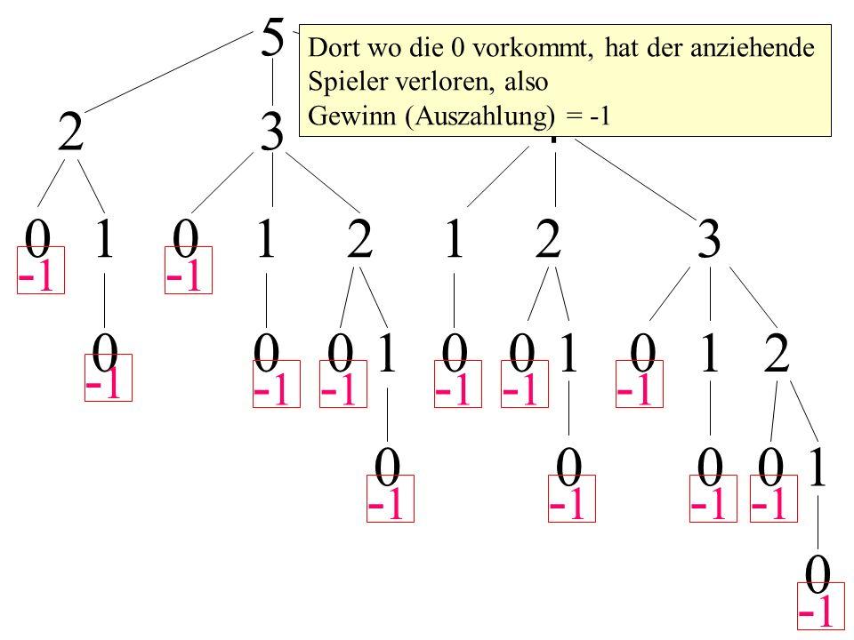 5 23 4 01012123 0001001012 00001 0 -1 Dort wo die 0 vorkommt, hat der anziehende Spieler verloren, also Gewinn (Auszahlung) = -1 -1 -1 -1 -1 -1 -1 -1 -1 -1 -1 -1 -1
