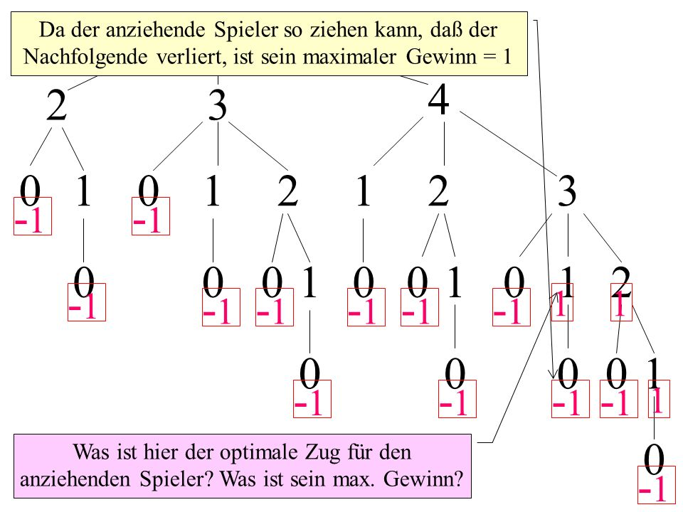 5 23 4 01012123 0001001012 00001 0 -1 -1 -1 -1 -1 -1 -1 -1 -1 -1 -1 -1 -1 Was ist hier der optimale Zug für den anziehenden Spieler.