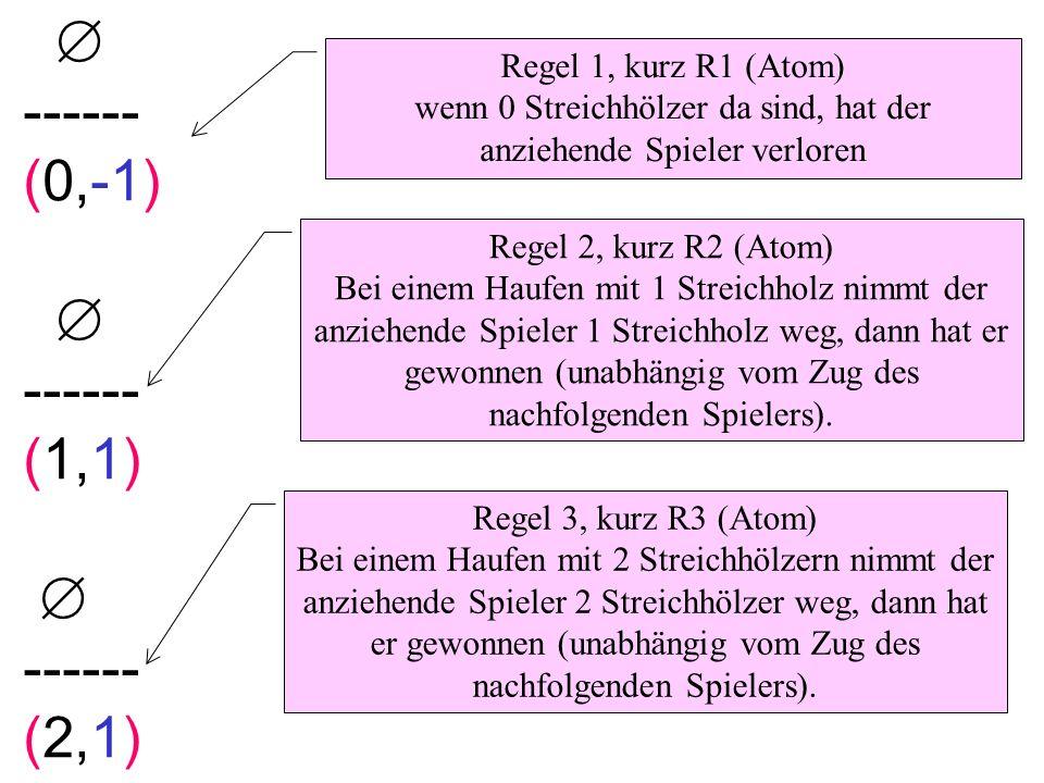 ------ (0,-1) ------ (1,1) ------ (2,1) Regel 1, kurz R1 (Atom) wenn 0 Streichhölzer da sind, hat der anziehende Spieler verloren Regel 2, kurz R2 (At