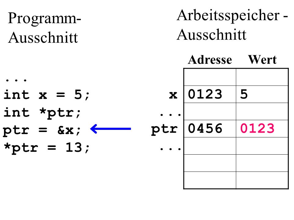 ...int x = 5; int *ptr; ptr = &x; *ptr = 13; 01235x...