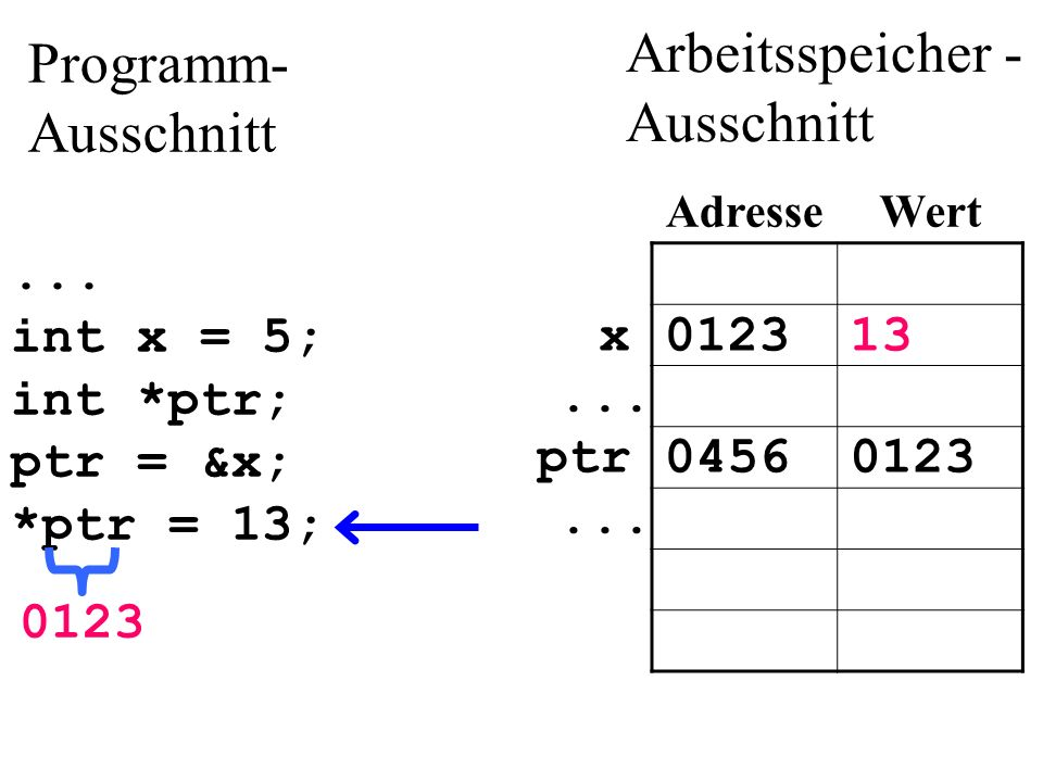 ... int x = 5; int *ptr; ptr = &x; *ptr = 13; 012313x...
