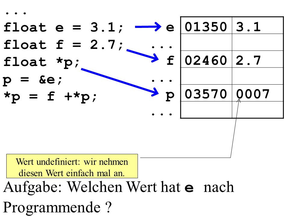 ...float e = 3.1; float f = 2.7; float *p; p = &e; *p = f +*p; 013503.1e...