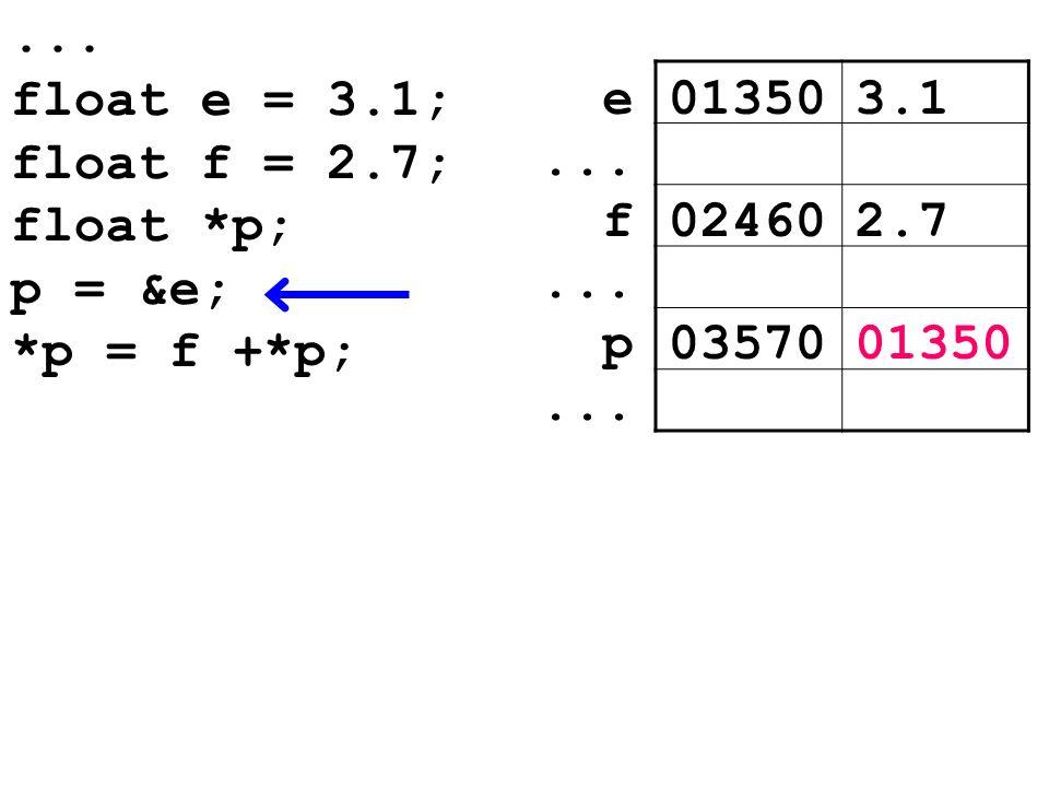 float e = 3.1; float f = 2.7; float *p; p = &e; *p = f +*p; 013503.1e... 024602.7f... 0357001350p...