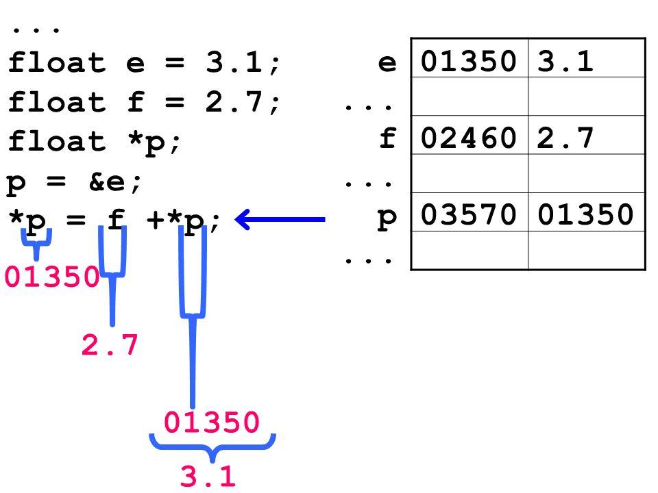 ...float e = 3.1; float f = 2.7; float *p; p = &e; *p = f +*p; 013505.8e...
