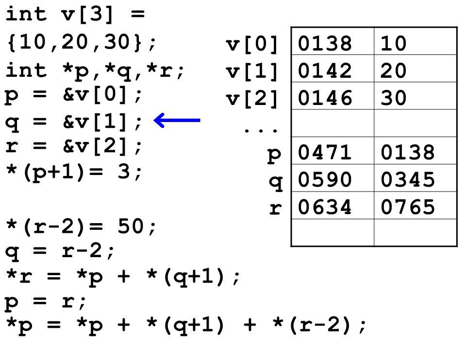 013810v[0] 014220v[1] 014630v[2]... 04710138p 05900345 q *(r-2)= 50; q = r-2; 06340765 r *r = *p + *(q+1); p = r; *p = *p + *(q+1) + *(r-2); int v[3]