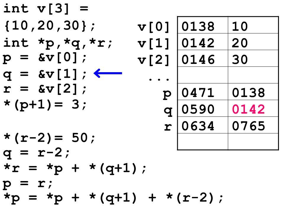 013810v[0] 014220v[1] 014630v[2]... 04710138p 05900142 q *(r-2)= 50; q = r-2; 06340765 r *r = *p + *(q+1); p = r; *p = *p + *(q+1) + *(r-2); int v[3]