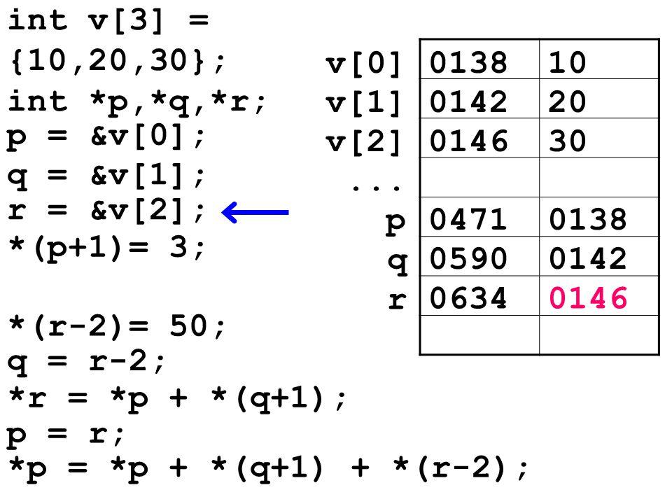 013810v[0] 014220v[1] 014630v[2]... 04710138p 05900142 q *(r-2)= 50; q = r-2; 06340146 r *r = *p + *(q+1); p = r; *p = *p + *(q+1) + *(r-2); int v[3]
