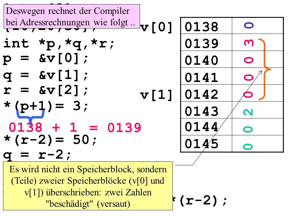 0138v[0] 0139 v[1] 0140 0141 0142 q = r-2; 0143 *r = *p + *(q+1); p = r; *p = *p + *(q+1) + *(r-2); int v[3] = {10,20,30}; int *p,*q,*r; p = &v[0]; q = &v[1]; r = &v[2]; *(p+1)= 3; 0138 + 1 = 0139 *(r-2)= 50; 0144 0145 0 0 3 0 0 0 2 0 Es wird nicht ein Speicherblock, sondern (Teile) zweier Speicherblöcke (v[0] und v[1]) überschrieben: zwei Zahlen beschädigt (versaut) Deswegen rechnet der Compiler bei Adressrechnungen wie folgt..