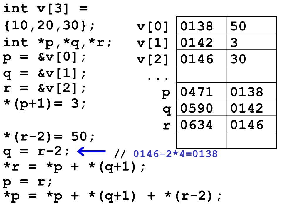 013850v[0] 01423v[1] 014630v[2]... 04710138p 05900142 q q = r-2; 06340146 r *r = *p + *(q+1); p = r; *p = *p + *(q+1) + *(r-2); int v[3] = {10,20,30};