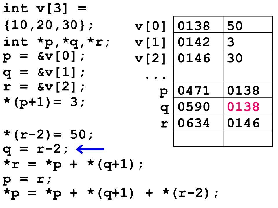 013850v[0] 01423v[1] 014630v[2]... 04710138p 05900138 q *(r-2)= 50; q = r-2; 06340146 r *r = *p + *(q+1); p = r; *p = *p + *(q+1) + *(r-2); int v[3] =