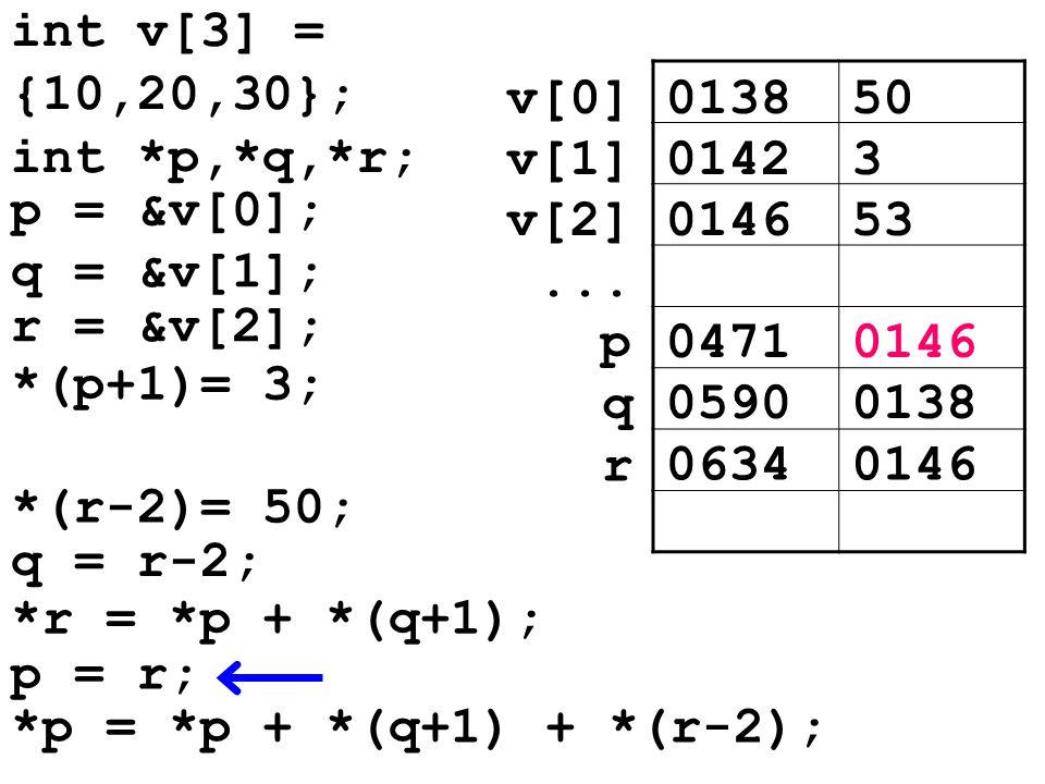 013850v[0] 01423v[1] 014653v[2]... 04710146p 05900138 q *(r-2)= 50; q = r-2; 06340146 r *r = *p + *(q+1); p = r; *p = *p + *(q+1) + *(r-2); int v[3] =