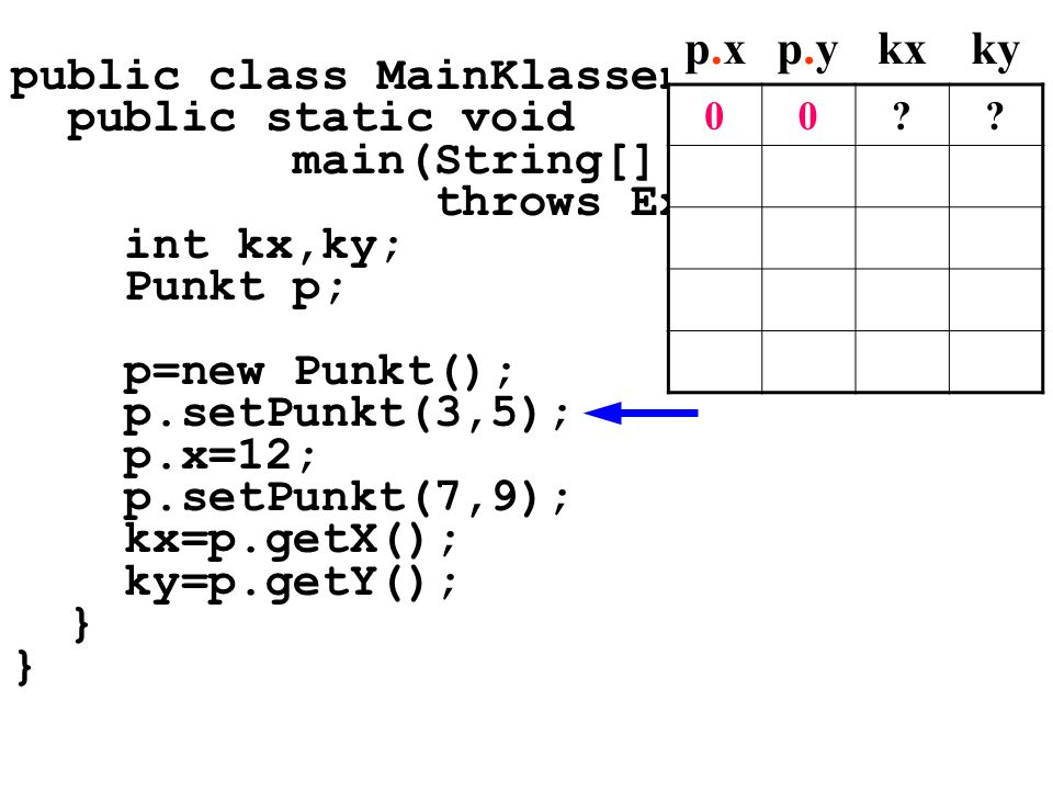 public class MainKlassen5{ public static void main(String[] args) throws Exception{ int kx,ky; Punkt p; p=new Punkt(); p.setPunkt(3,5); p.x=12; p.setPunkt(7,9); kx=p.getX(); ky=p.getY(); } p.xp.xp.yp.ykxky 00