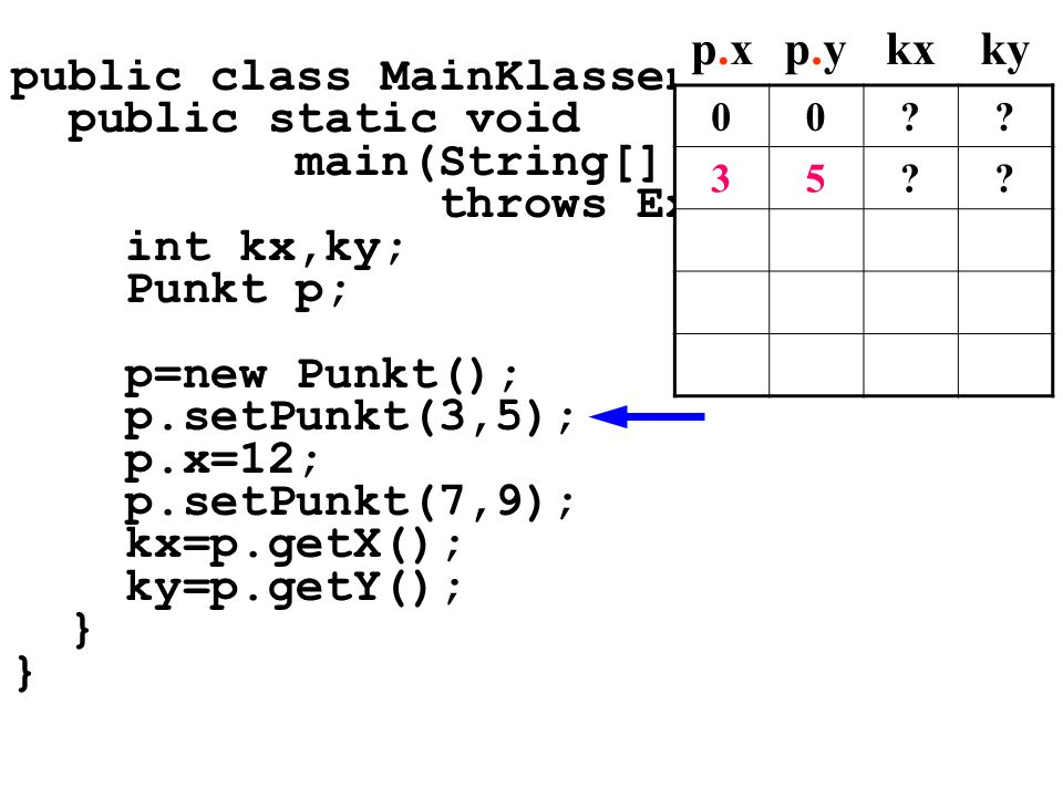 public class MainKlassen5{ public static void main(String[] args) throws Exception{ int kx,ky; Punkt p; p=new Punkt(); p.setPunkt(3,5); p.x=12; p.setPunkt(7,9); kx=p.getX(); ky=p.getY(); } p.xp.xp.yp.ykxky 00 .