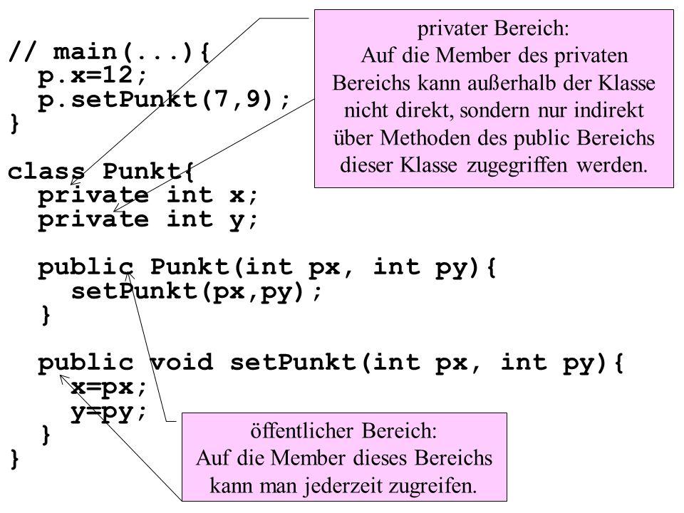 // main(...){ p.x=12; p.setPunkt(7,9); } class Punkt{ private int x; private int y; public Punkt(int px, int py){ setPunkt(px,py); } public void setPunkt(int px, int py){ x=px; y=py; } privater Bereich: Auf die Member des privaten Bereichs kann außerhalb der Klasse nicht direkt, sondern nur indirekt über Methoden des public Bereichs dieser Klasse zugegriffen werden.