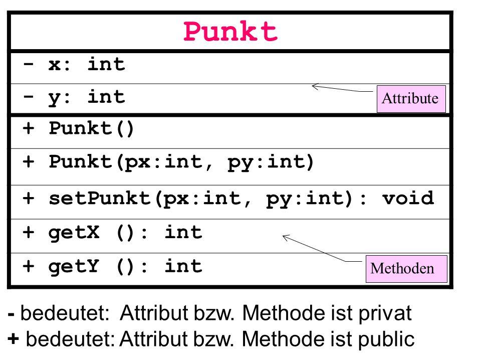 Punkt - x: int - y: int + Punkt() + Punkt(px:int, py:int) + setPunkt(px:int, py:int): void + getX (): int + getY (): int - bedeutet: Attribut bzw. Met