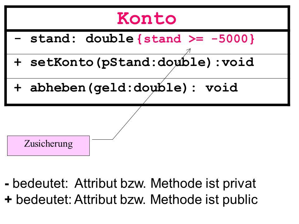 Konto - stand: double + setKonto(pStand:double):void + abheben(geld:double): void - bedeutet: Attribut bzw. Methode ist privat + bedeutet: Attribut bz