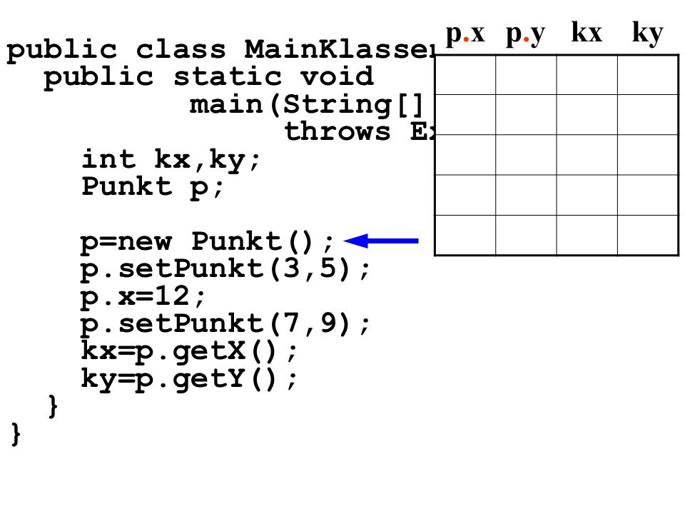 public class MainKlassen5{ public static void main(String[] args) throws Exception{ int kx,ky; Punkt p; p=new Punkt(); p.setPunkt(3,5); p.x=12; p.setPunkt(7,9); kx=p.getX(); ky=p.getY(); } p.xp.xp.yp.ykxky