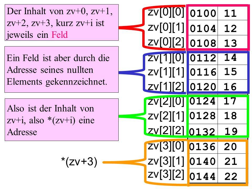 010011 zv[0][0] 010412 0108 0112 14 15 16 17 18 19 20 21 22 13 0116 0120 0124 0128 0132 0136 0140 0144 zv[0][1] zv[0][2] zv[1][0] zv[1][1] zv[1][2] zv[2][0] zv[2][1] zv[2][2] zv[3][0] zv[3][1] zv[3][2] *(zv+3) *(zv+2) *(zv+1) *(zv+0) Der Inhalt von zv+0, zv+1, zv+2, zv+3, kurz zv+i ist jeweils ein Feld Ein Feld ist aber durch die Adresse seines nullten Elements gekennzeichnet.