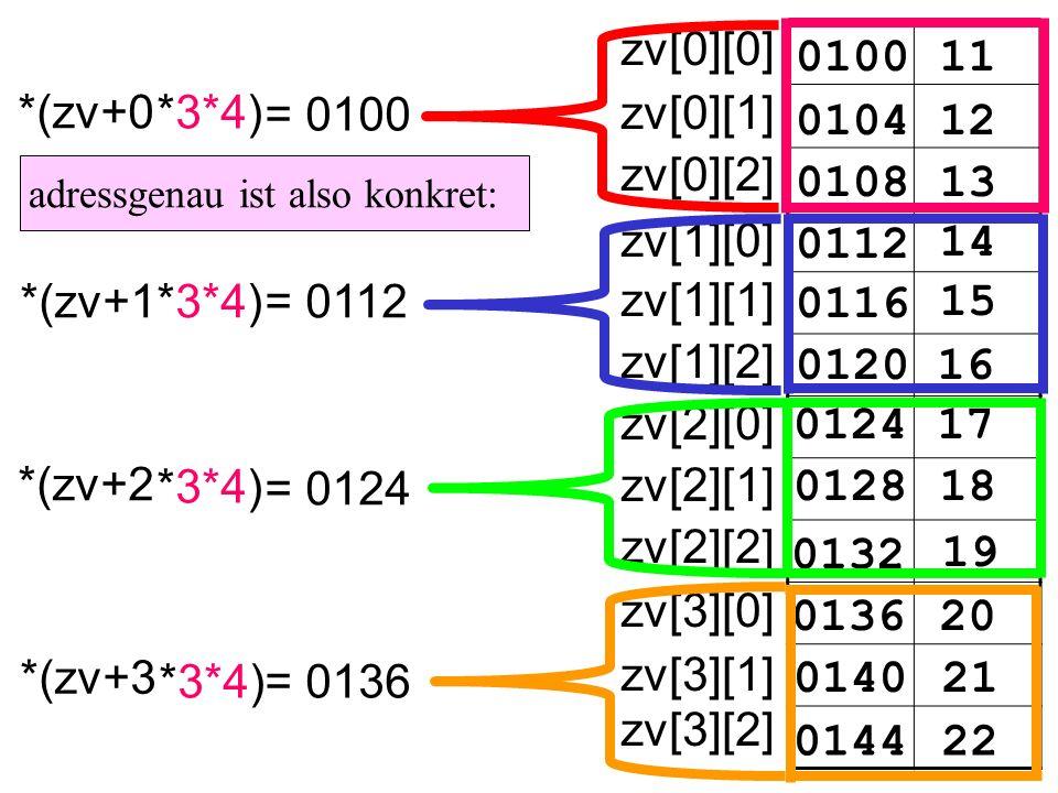 010011 zv[0][0] 010412 0108 0112 14 15 16 17 18 19 20 21 22 13 0116 0120 0124 0128 0132 0136 0140 0144 zv[0][1] zv[0][2] zv[1][0] zv[1][1] zv[1][2] zv[2][0] zv[2][1] zv[2][2] zv[3][0] zv[3][1] zv[3][2] *(zv+3 *(zv+2 *(zv+1 *(zv+0 *3*4) adressgenau ist also konkret: *3*4) = 0100 = 0112 = 0124 = 0136