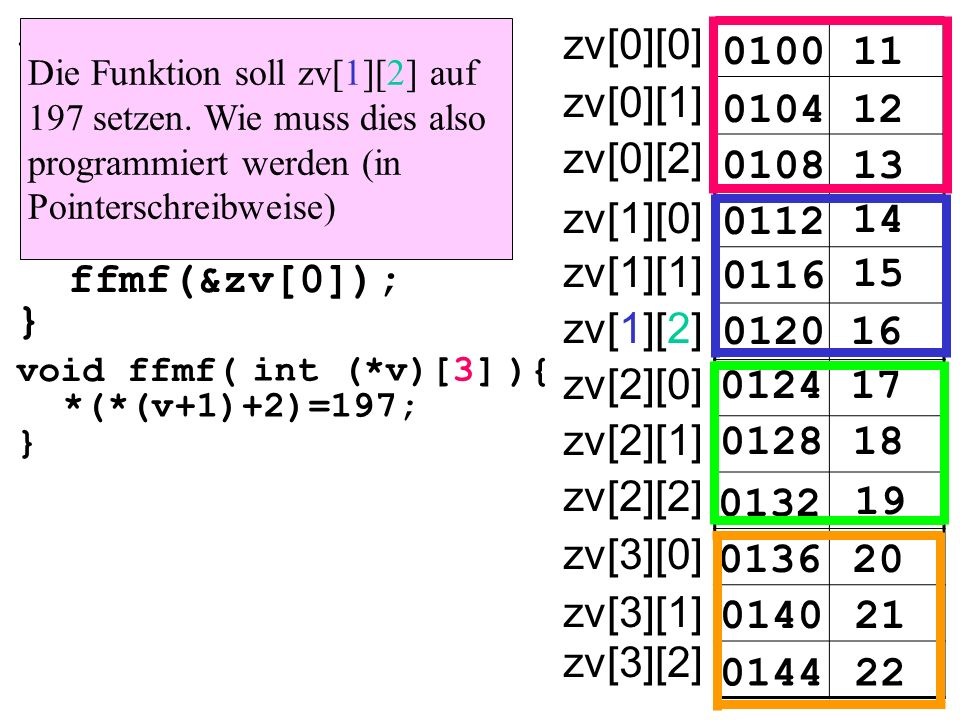int main(){ int zv[4][3]= {{11,12,13}, {14,15,16}, {17,18,19}, {20,21,22}} ffmf(&zv[0]); } 010011 zv[0][0] 010412 0108 0112 14 15 16 17 18 19 20 21 22 13 0116 0120 0124 0128 0132 0136 0140 0144 zv[0][1] zv[0][2] zv[1][0] zv[1][1] zv[1][2] zv[2][0] zv[2][1] zv[2][2] zv[3][0] zv[3][1] zv[3][2] void ffmf( ){ } int (*v)[3] *(*(v+1)+2)=197; Die Funktion soll zv[1][2] auf 197 setzen.