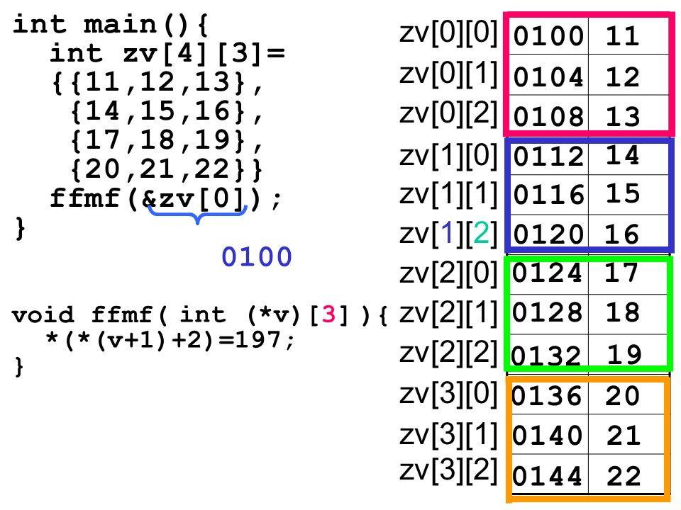 int main(){ int zv[4][3]= {{11,12,13}, {14,15,16}, {17,18,19}, {20,21,22}} ffmf(&zv[0]); } 010011 zv[0][0] 010412 0108 0112 14 15 16 17 18 19 20 21 22 13 0116 0120 0124 0128 0132 0136 0140 0144 zv[0][1] zv[0][2] zv[1][0] zv[1][1] zv[1][2] zv[2][0] zv[2][1] zv[2][2] zv[3][0] zv[3][1] zv[3][2] void ffmf( ){ } int (*v)[3] *(*(v+1)+2)=197; 0100