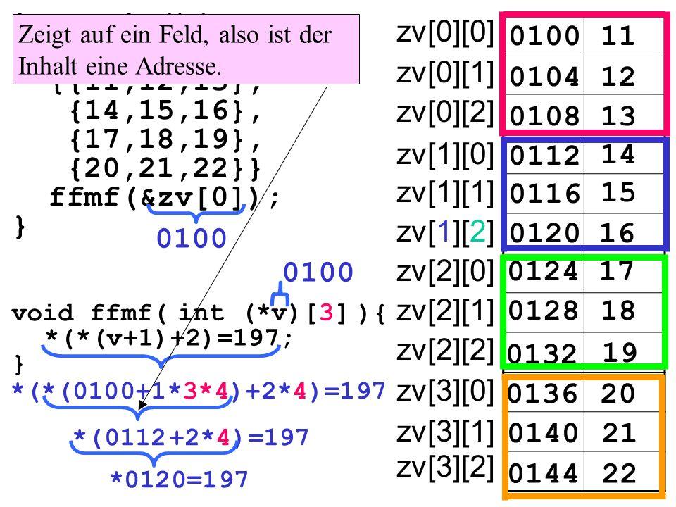 int main(){ int zv[4][3]= {{11,12,13}, {14,15,16}, {17,18,19}, {20,21,22}} ffmf(&zv[0]); } 010011 zv[0][0] 010412 0108 0112 14 15 16 17 18 19 20 21 22 13 0116 0120 0124 0128 0132 0136 0140 0144 zv[0][1] zv[0][2] zv[1][0] zv[1][1] zv[1][2] zv[2][0] zv[2][1] zv[2][2] zv[3][0] zv[3][1] zv[3][2] void ffmf( ){ } int (*v)[3] *(*(v+1)+2)=197; *(*(0100+1*3*4)+2*4)=197 Zeigt auf ein Feld, also ist der Inhalt eine Adresse.