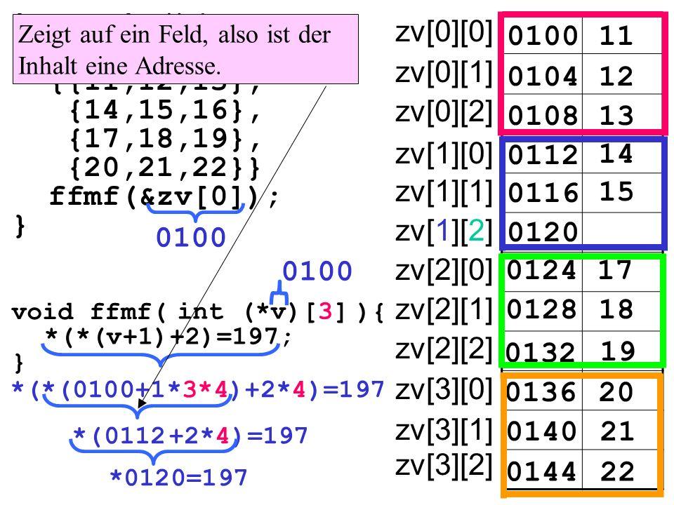 int main(){ int zv[4][3]= {{11,12,13}, {14,15,16}, {17,18,19}, {20,21,22}} ffmf(&zv[0]); } 010011 zv[0][0] 010412 0108 0112 14 15 17 18 19 20 21 22 13 0116 0120 0124 0128 0132 0136 0140 0144 zv[0][1] zv[0][2] zv[1][0] zv[1][1] zv[1][2] zv[2][0] zv[2][1] zv[2][2] zv[3][0] zv[3][1] zv[3][2] void ffmf( ){ } int (*v)[3] *(*(v+1)+2)=197; *(*(0100+1*3*4)+2*4)=197 Zeigt auf ein Feld, also ist der Inhalt eine Adresse.