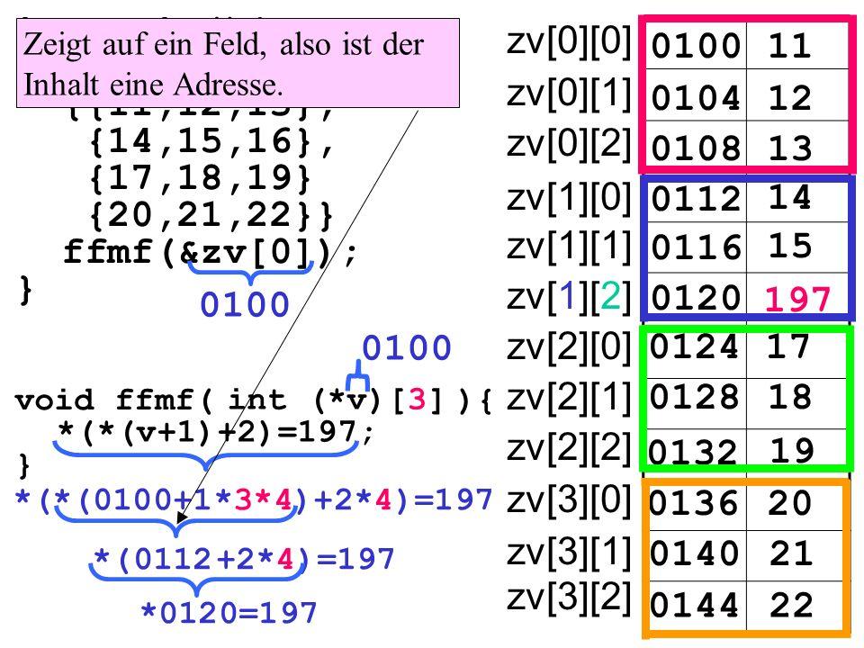 int main(){ int zv[4][3]= {{11,12,13}, {14,15,16}, {17,18,19} {20,21,22}} ffmf(&zv[0]); } 010011 zv[0][0] 010412 0108 0112 14 15 197 17 18 19 20 21 22 13 0116 0120 0124 0128 0132 0136 0140 0144 zv[0][1] zv[0][2] zv[1][0] zv[1][1] zv[1][2] zv[2][0] zv[2][1] zv[2][2] zv[3][0] zv[3][1] zv[3][2] void ffmf( ){ } int (*v)[3] *(*(v+1)+2)=197; *(*(0100+1*3*4)+2*4)=197 Zeigt auf ein Feld, also ist der Inhalt eine Adresse.