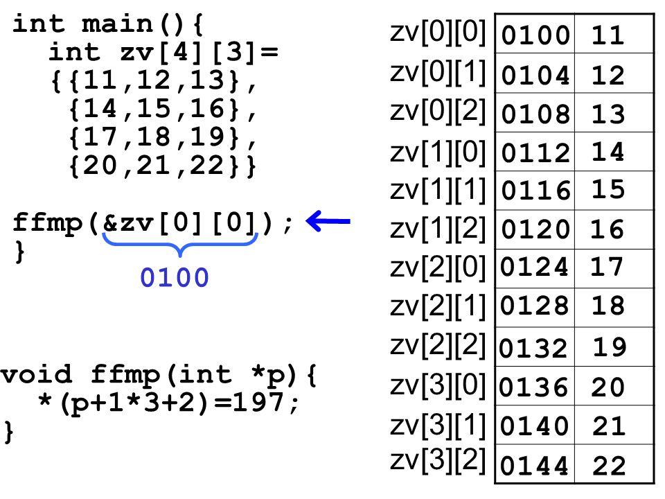 int main(){ int zv[4][3]= {{11,12,13}, {14,15,16}, {17,18,19}, {20,21,22}} ffmp(&zv[0][0]); } void ffmp(int *p){ *(p+1*3+2)=197; } 010011 zv[0][0] 010412 0108 0112 14 15 0100 16 17 18 19 20 21 22 13 0116 0120 0124 0128 0132 0136 0140 0144 zv[0][1] zv[0][2] zv[1][0] zv[1][1] zv[1][2] zv[2][0] zv[2][1] zv[2][2] zv[3][0] zv[3][1] zv[3][2]