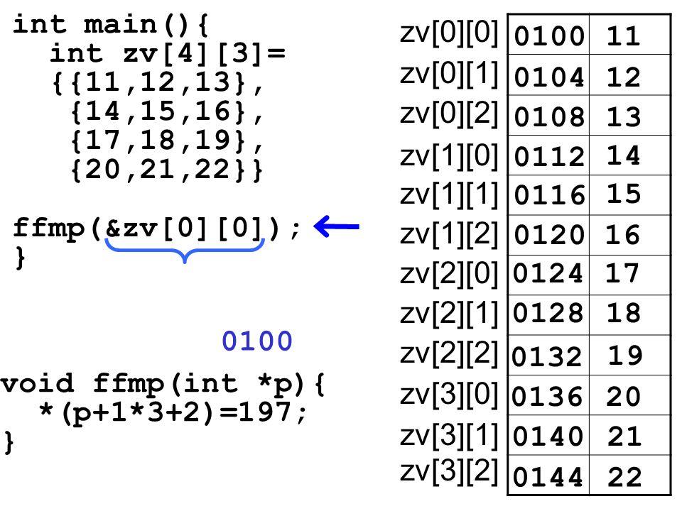 int main(){ int zv[4][3]= {{11,12,13}, {14,15,16}, {17,18,19}, {20,21,22}} ffmp(&zv[0][0]); } void ffmp(int *p){ *(p+1*3+2)=197; } 010011 zv[0][0] 010412 0108 0112 14 15 16 17 18 19 20 21 22 13 0116 0120 0124 0128 0132 0136 0140 0144 zv[0][1] zv[0][2] zv[1][0] zv[1][1] zv[1][2] zv[2][0] zv[2][1] zv[2][2] zv[3][0] zv[3][1] zv[3][2] 0100