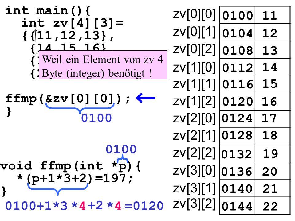int main(){ int zv[4][3]= {{11,12,13}, {14,15,16}, {17,18,19}, {20,21,22}} ffmp(&zv[0][0]); } void ffmp(int *p){ *(p+1*3+2)=197; } 010011 zv[0][0] 010412 0108 0112 14 15 0100 16 17 18 19 20 21 22 13 0116 0120 0124 0128 0132 0136 0140 0144 zv[0][1] zv[0][2] zv[1][0] zv[1][1] zv[1][2] zv[2][0] zv[2][1] zv[2][2] zv[3][0] zv[3][1] zv[3][2] 0100+1*3*4*4 +2 *4*4=0120 0100 Weil ein Element von zv 4 Byte (integer) benötigt !