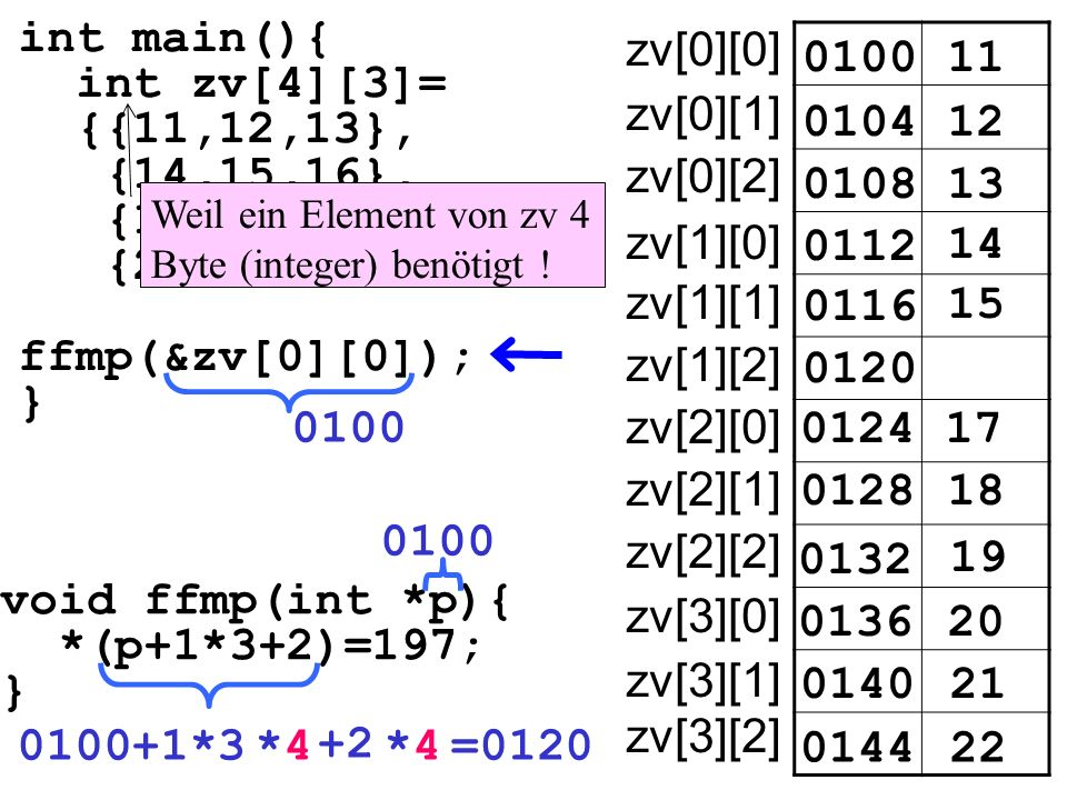 int main(){ int zv[4][3]= {{11,12,13}, {14,15,16}, {17,18,19}, {20,21,22}} ffmp(&zv[0][0]); } void ffmp(int *p){ *(p+1*3+2)=197; } 010011 010412 0108 0112 14 15 0100 17 18 19 20 21 22 13 0116 0120 0124 0128 0132 0136 0140 0144 0100+1*3*4*4 +2 *4*4=0120 0100 zv[0][0] zv[0][1] zv[0][2] zv[1][0] zv[1][1] zv[1][2] zv[2][0] zv[2][1] zv[2][2] zv[3][0] zv[3][1] zv[3][2] Weil ein Element von zv 4 Byte (integer) benötigt !