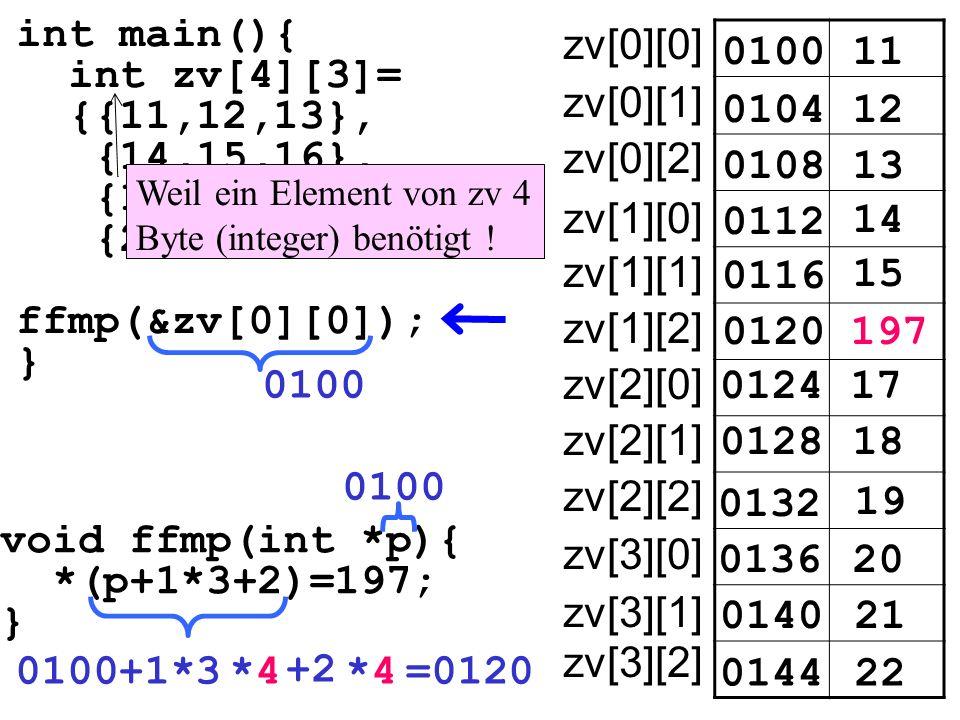 int main(){ int zv[4][3]= {{11,12,13}, {14,15,16}, {17,18,19}, {20,21,22}} ffmp(&zv[0][0]); } void ffmp(int *p){ *(p+1*3+2)=197; } 010011 010412 0108 0112 14 15 0100 197 17 18 19 20 21 22 13 0116 0120 0124 0128 0132 0136 0140 0144 0100+1*3*4*4 +2 *4*4=0120 0100 zv[0][0] zv[0][1] zv[0][2] zv[1][0] zv[1][1] zv[1][2] zv[2][0] zv[2][1] zv[2][2] zv[3][0] zv[3][1] zv[3][2] Weil ein Element von zv 4 Byte (integer) benötigt !