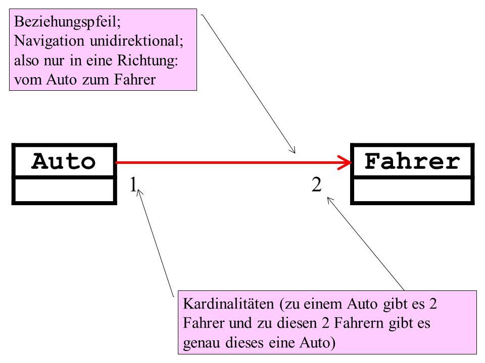 AutoFahrer 1 2 Beziehungspfeil; Navigation unidirektional; also nur in eine Richtung: vom Auto zum Fahrer Kardinalitäten (zu einem Auto gibt es 2 Fahrer und zu diesen 2 Fahrern gibt es genau dieses eine Auto)
