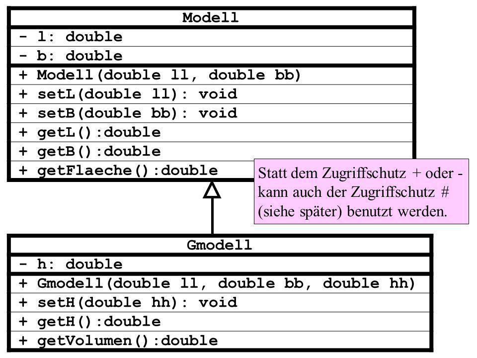 Modell - l: double - b: double + Modell(double ll, double bb) + setL(double ll): void + setB(double bb): void + getL():double + getB():double + getFlaeche():double Gmodell - h: double + Gmodell(double ll, double bb, double hh) + setH(double hh): void + getH():double + getVolumen():double Statt dem Zugriffschutz + oder - kann auch der Zugriffschutz # (siehe später) benutzt werden.