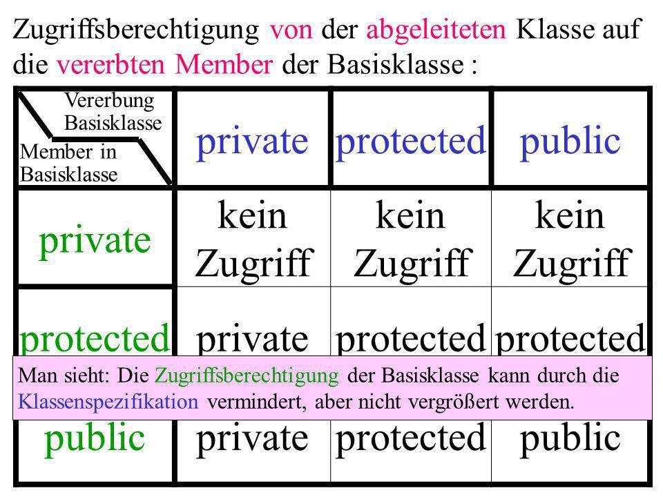 privateprotectedpublic private kein Zugriff protectedprivateprotected publicprivateprotectedpublic Zugriffsberechtigung von der abgeleiteten Klasse auf die vererbten Member der Basisklasse : Man sieht: Die Zugriffsberechtigung der Basisklasse kann durch die Klassenspezifikation vermindert, aber nicht vergrößert werden.