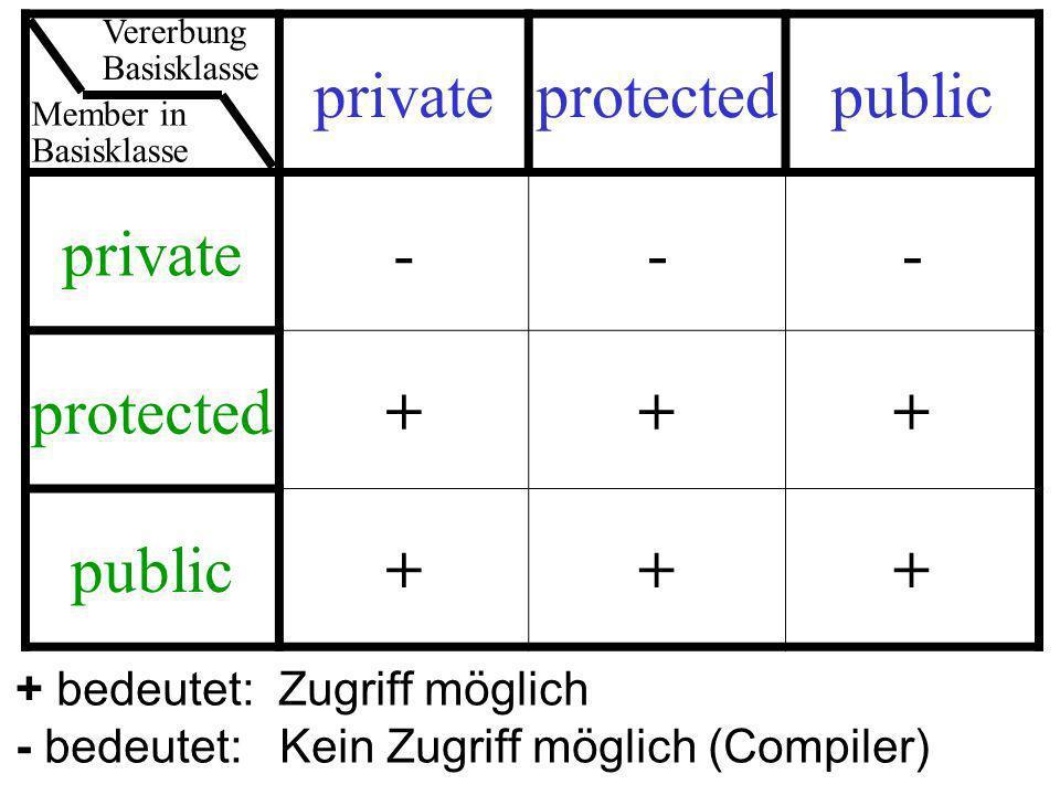 privateprotectedpublic private--- protected+++ public+++ + bedeutet: Zugriff möglich - bedeutet: Kein Zugriff möglich (Compiler) Member in Basisklasse Vererbung Basisklasse