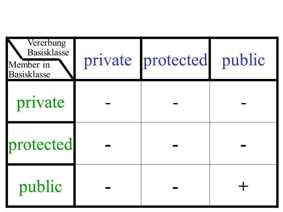 privateprotectedpublic private--- protected--- public--+ Member in Basisklasse Vererbung Basisklasse