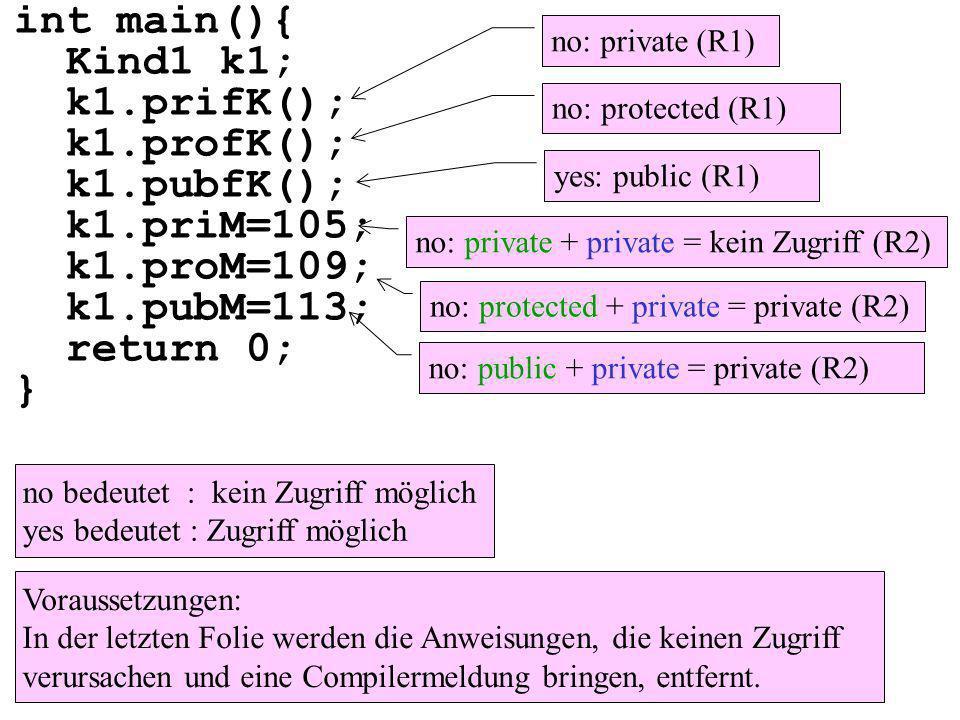 int main(){ Kind1 k1; k1.prifK(); k1.profK(); k1.pubfK(); k1.priM=105; k1.proM=109; k1.pubM=113; return 0; } Voraussetzungen: In der letzten Folie werden die Anweisungen, die keinen Zugriff verursachen und eine Compilermeldung bringen, entfernt.