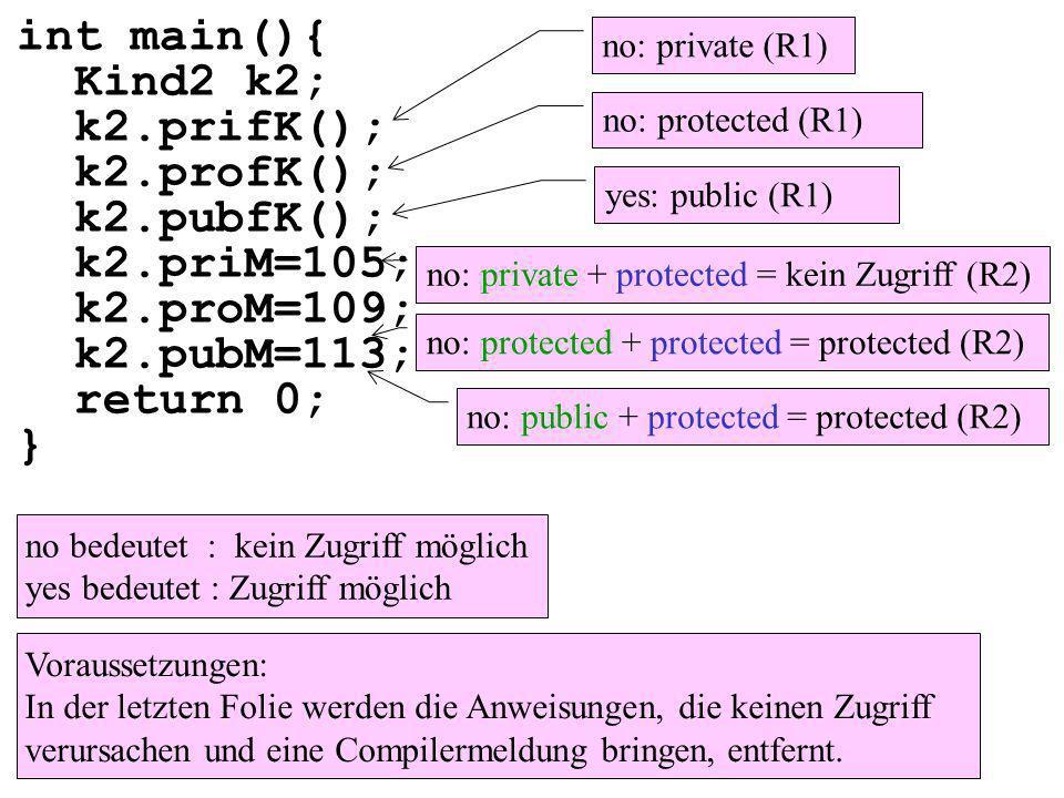 int main(){ Kind2 k2; k2.prifK(); k2.profK(); k2.pubfK(); k2.priM=105; k2.proM=109; k2.pubM=113; return 0; } Voraussetzungen: In der letzten Folie wer