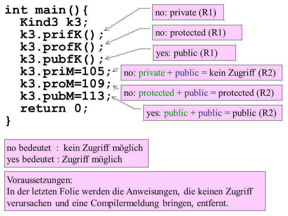 int main(){ Kind3 k3; k3.prifK(); k3.profK(); k3.pubfK(); k3.priM=105; k3.proM=109; k3.pubM=113; return 0; } Voraussetzungen: In der letzten Folie werden die Anweisungen, die keinen Zugriff verursachen und eine Compilermeldung bringen, entfernt.
