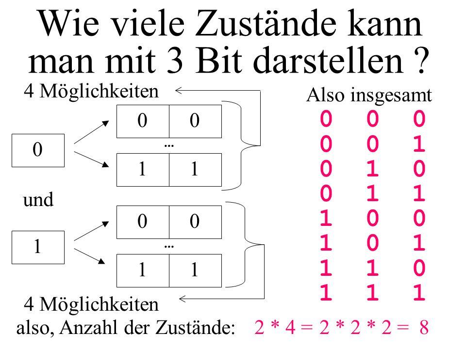 Wie viele Zustände kann man mit 3 Bit darstellen ? 0 0 und 0 also, Anzahl der Zustände:2 * 4 =... 11 4 Möglichkeiten 0 1 0... 11 4 Möglichkeiten 2 * 2