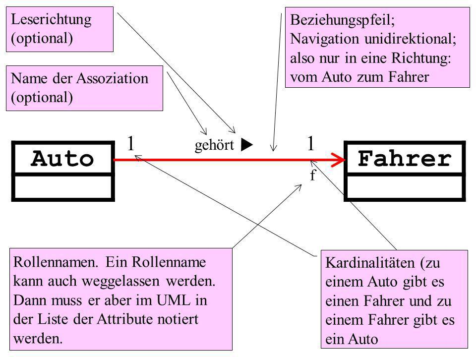 AutoFahrer 1 1 Beziehungspfeil; Navigation unidirektional; also nur in eine Richtung: vom Auto zum Fahrer Kardinalitäten (zu einem Auto gibt es einen Fahrer und zu einem Fahrer gibt es ein Auto gehört Leserichtung (optional) Name der Assoziation (optional) f Rollennamen.
