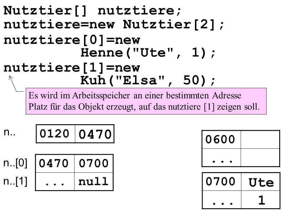 0120 0470 null... 0470 Es wird im Arbeitsspeicher an einer bestimmten Adresse Platz für das Objekt erzeugt, auf das nutztiere [1] zeigen soll. nutztie