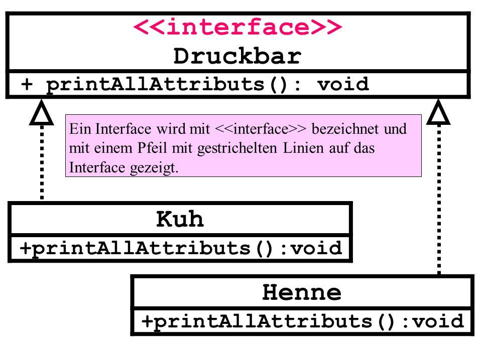 > Druckbar + printAllAttributs(): void Kuh +printAllAttributs():void Henne +printAllAttributs():void Ein Interface wird mit > bezeichnet und mit einem