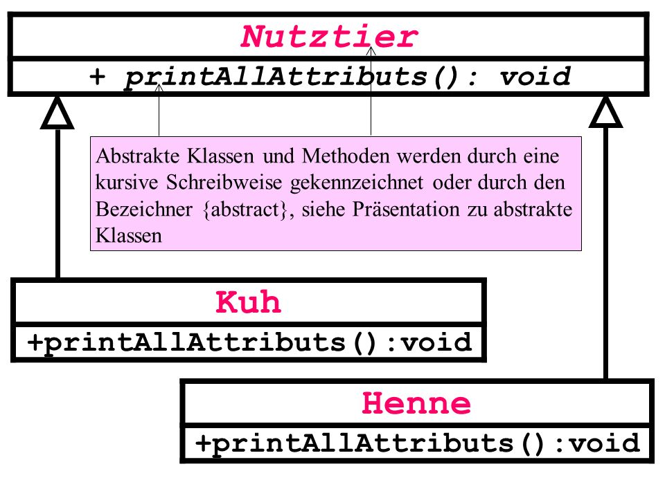 class Kuh extends Nutztier implements Druckbar{ private double milchLeistung; public Kuh(String pName, double pMilchLeistung){ super(pName); milchLeistung =pMilchLeistung; } public void printAllAttributs(){ super.printAllAttributs(); System.out.println( Milchleistung= +milchLeistung); }